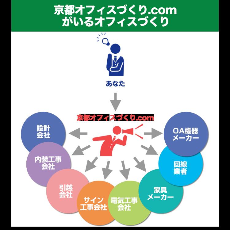 京都オフィスづくり.comのオフィスづくり